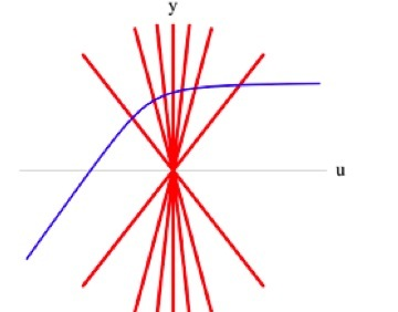 the path of a charged particle (blue) through the moving field lines (red) of another charged particle