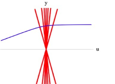 the path of a charged particle (blue) through the very rapidly moving field lines (red) of another charged particle